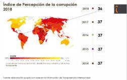 Grafico_indice_corrupcion_2018